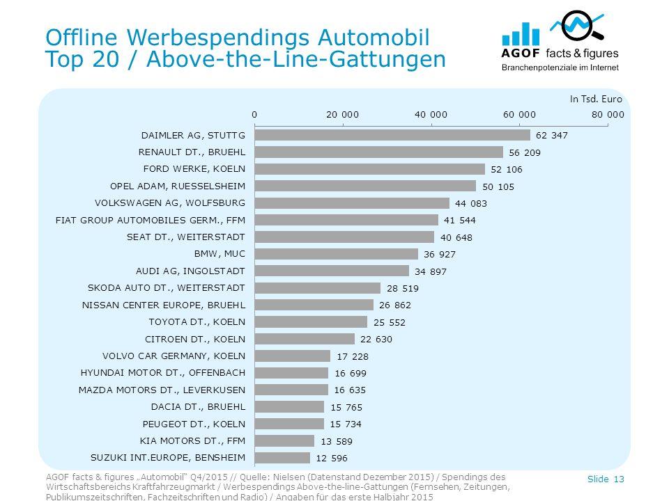 "Offline Werbespendings Automobil Top 20 / Above-the-Line-Gattungen AGOF facts & figures ""Automobil"" Q4/2015 // Quelle: Nielsen (Datenstand Dezember 20"