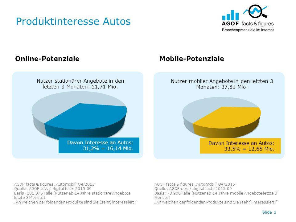 "Produktinteresse Autos AGOF facts & figures ""Automobil"" Q4/2015 Quelle: AGOF e.V. / digital facts 2015-09 Basis: 101.875 Fälle (Nutzer ab 14 Jahre sta"