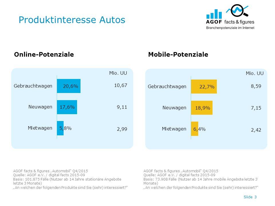 """Produktinteresse Autos Slide 3 10,67 9,11 2,99 8,59 7,15 2,42 Online-PotenzialeMobile-Potenziale AGOF facts & figures """"Automobil"""" Q4/2015 Quelle: AGOF"""