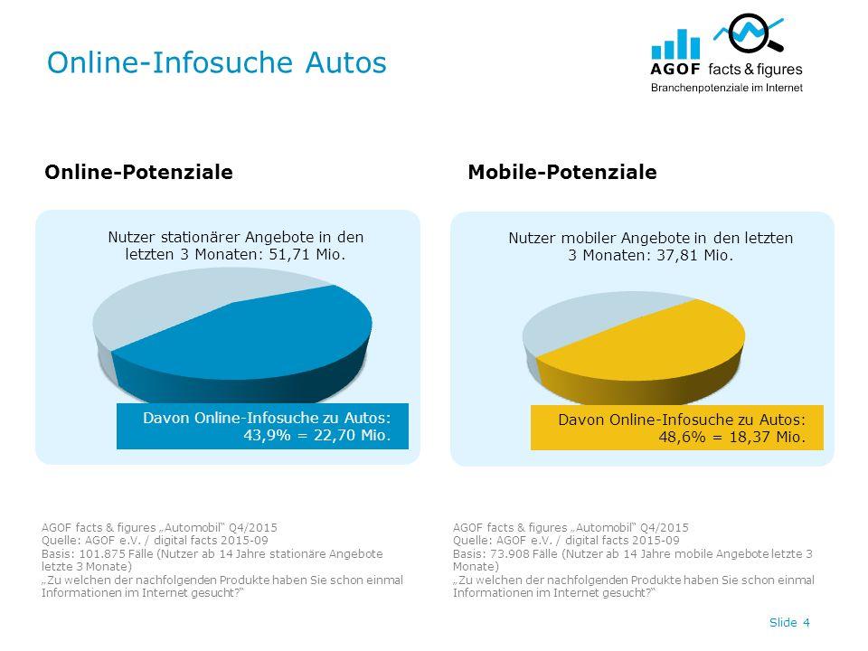 Online-Infosuche Autos Slide 4 Nutzer stationärer Angebote in den letzten 3 Monaten: 51,71 Mio. Nutzer mobiler Angebote in den letzten 3 Monaten: 37,8