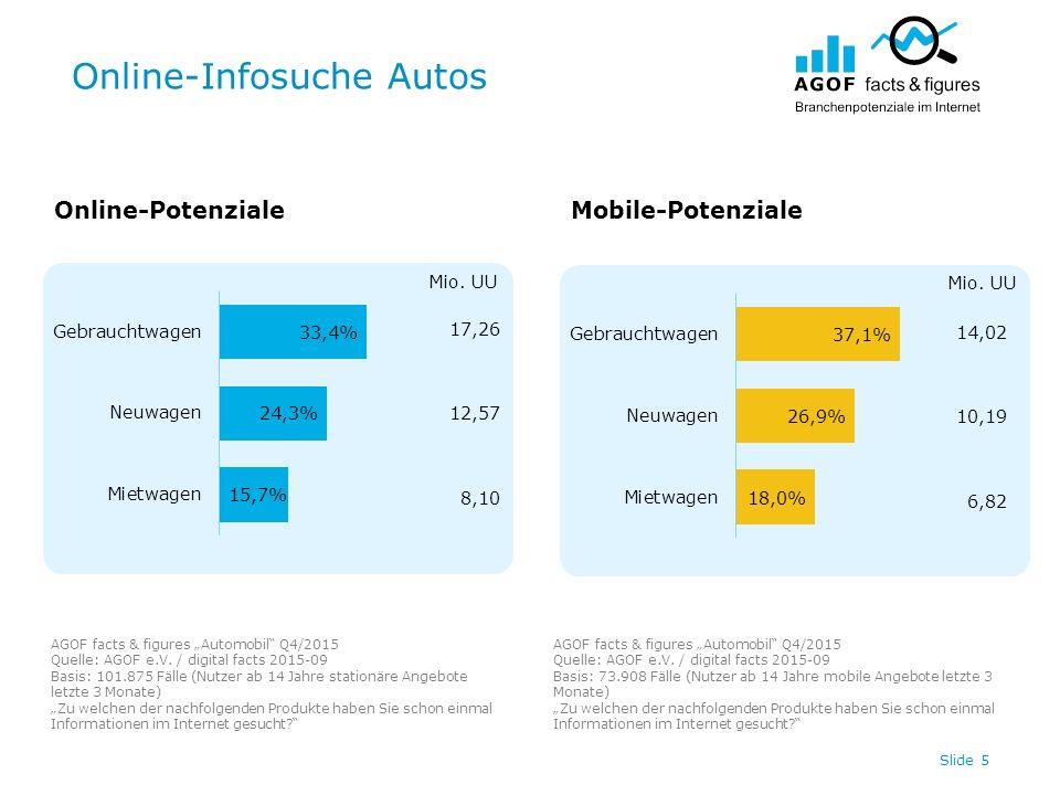"""Online-Infosuche Autos Slide 5 17,26 12,57 8,10 14,02 10,19 6,82 Online-PotenzialeMobile-Potenziale AGOF facts & figures """"Automobil"""" Q4/2015 Quelle: A"""