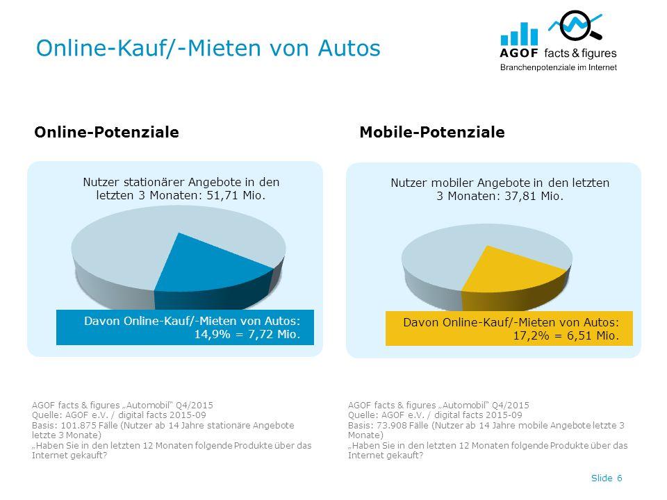 Online-Kauf/-Mieten von Autos Slide 6 Nutzer stationärer Angebote in den letzten 3 Monaten: 51,71 Mio. Nutzer mobiler Angebote in den letzten 3 Monate