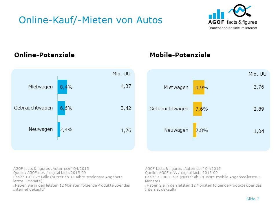 """Online-Kauf/-Mieten von Autos Slide 7 4,37 3,42 1,26 3,76 2,89 1,04 Online-PotenzialeMobile-Potenziale AGOF facts & figures """"Automobil"""" Q4/2015 Quelle"""