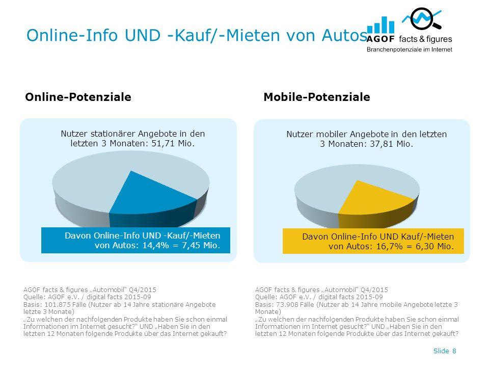 Online-Info UND -Kauf/-Mieten von Autos Slide 8 Nutzer stationärer Angebote in den letzten 3 Monaten: 51,71 Mio. Nutzer mobiler Angebote in den letzte