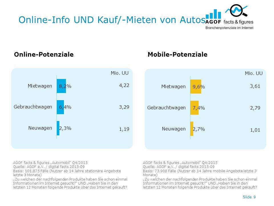 "Online-Info UND Kauf/-Mieten von Autos Slide 9 4,22 3,29 1,19 3,61 2,79 1,01 Online-PotenzialeMobile-Potenziale AGOF facts & figures ""Automobil Q4/2015 Quelle: AGOF e.V."