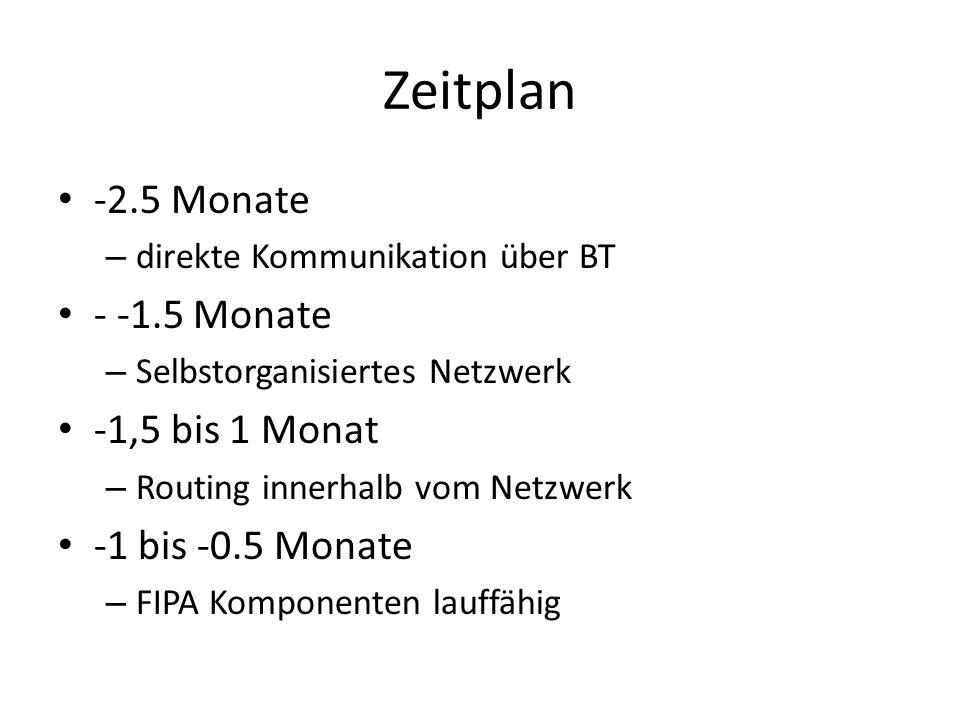 Zeitplan -2.5 Monate – direkte Kommunikation über BT - -1.5 Monate – Selbstorganisiertes Netzwerk -1,5 bis 1 Monat – Routing innerhalb vom Netzwerk -1 bis -0.5 Monate – FIPA Komponenten lauffähig