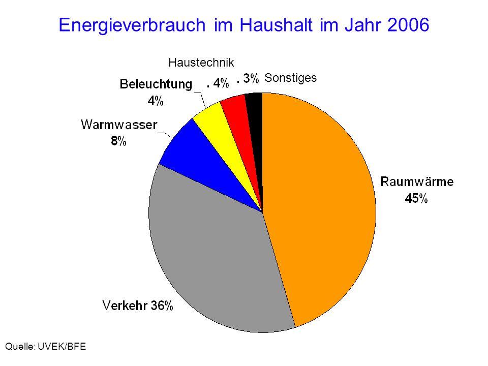 Energieverbrauch im Haushalt im Jahr 2006 Quelle: UVEK/BFE Sonstiges Haustechnik