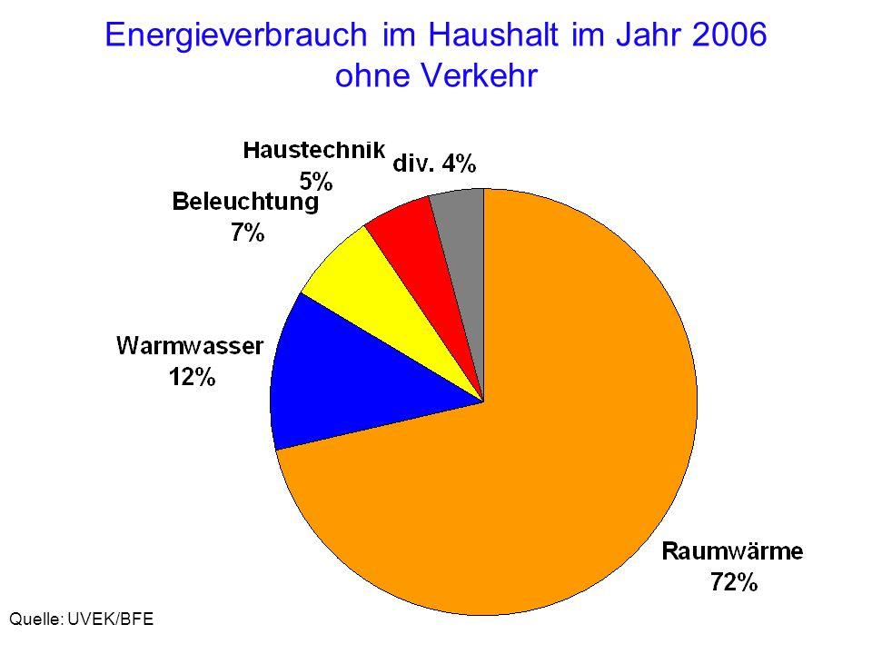 Energieverbrauch im Haushalt im Jahr 2006 ohne Verkehr Quelle: UVEK/BFE