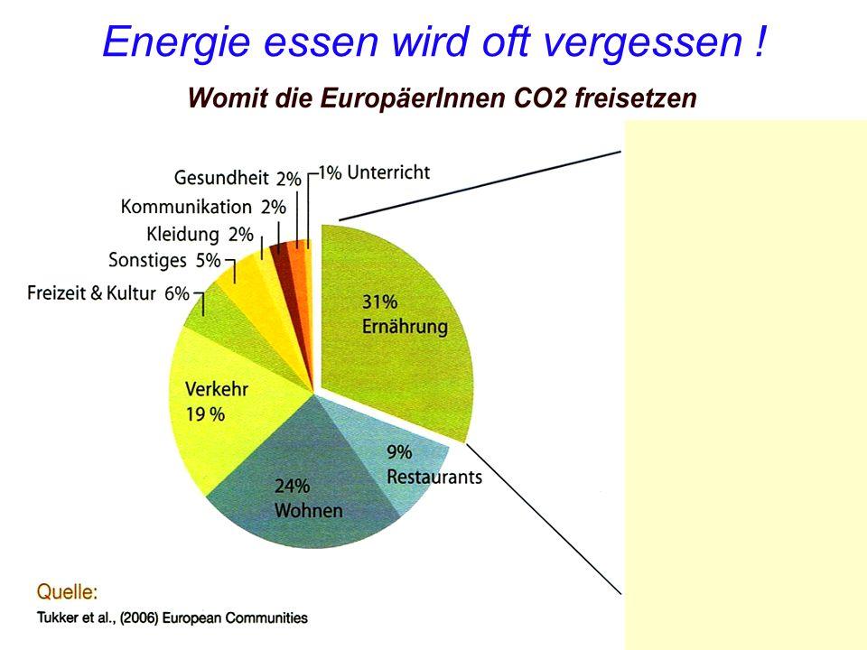 Energie essen wird oft vergessen !