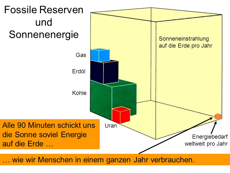 Fossile Reserven und Sonnenenergie Gas Erdöl Kohle Uran Sonneneinstrahlung auf die Erde pro Jahr Energiebedarf weltweit pro Jahr Alle 90 Minuten schickt uns die Sonne soviel Energie auf die Erde … … wie wir Menschen in einem ganzen Jahr verbrauchen.