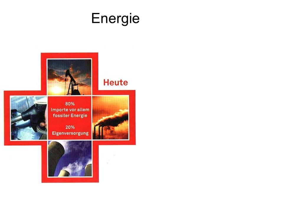 Energie-Zukunft