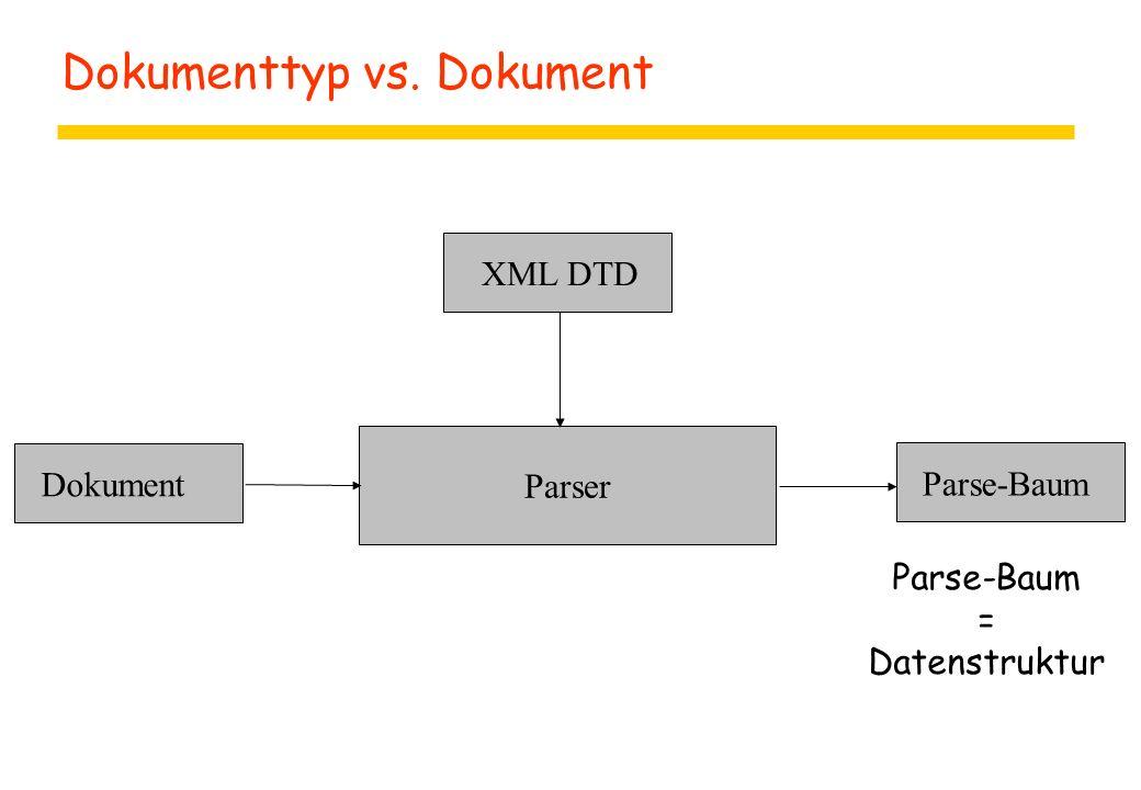 Dokumenttyp vs. Dokument Parser XML DTD Dokument Parse-Baum Parse-Baum = Datenstruktur