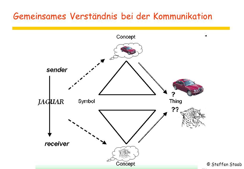 Gemeinsames Verständnis bei der Kommunikation © Steffen Staab
