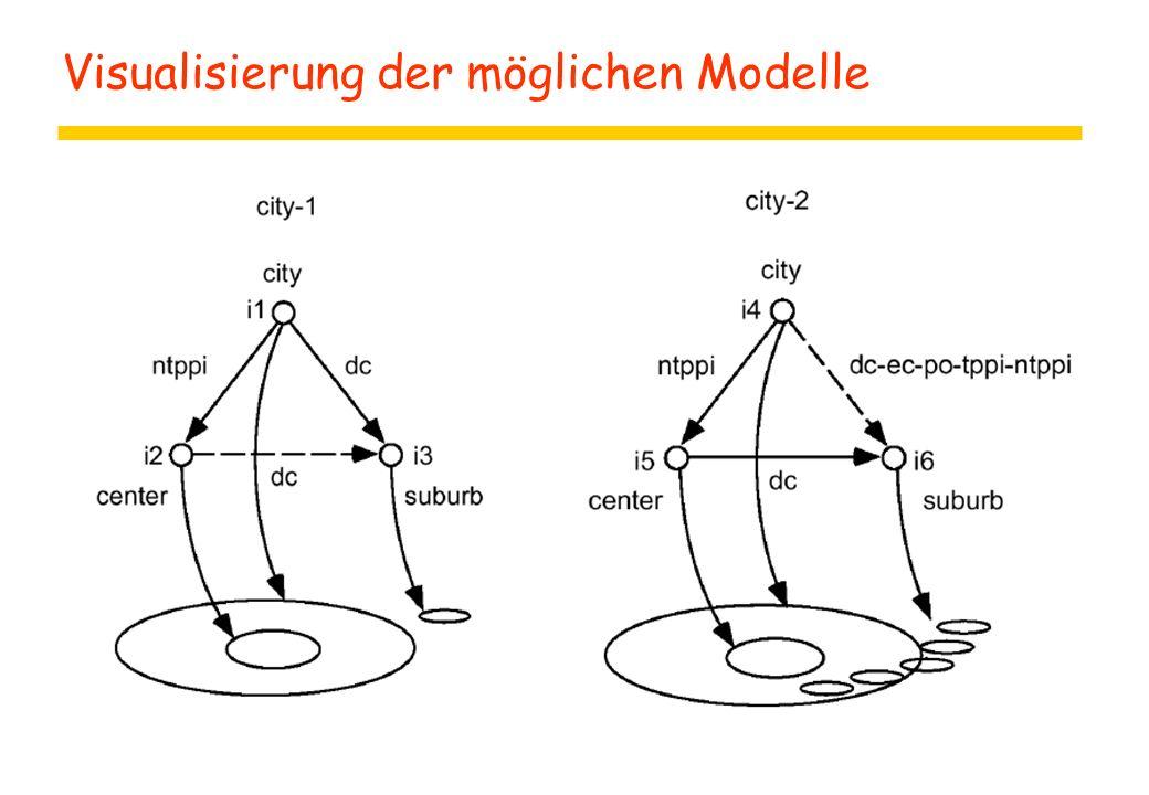 Visualisierung der möglichen Modelle