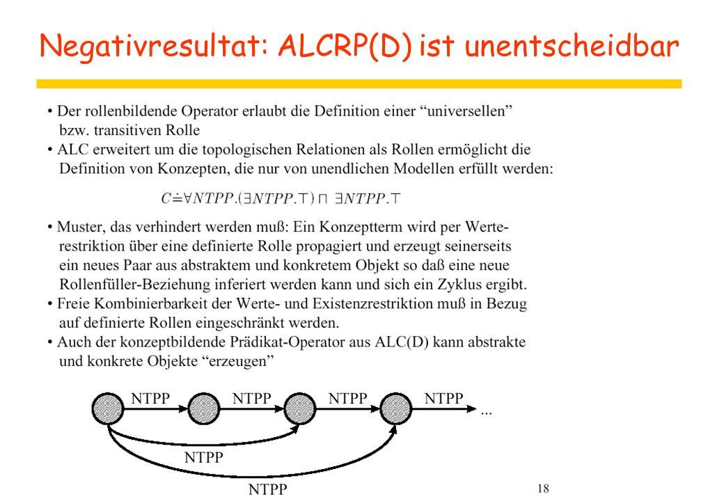 Negativresultat: ALCRP(D) ist unentscheidbar
