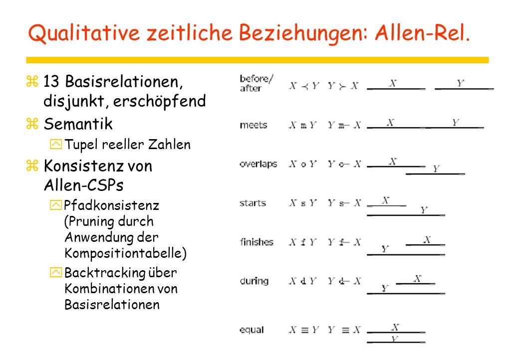 Qualitative zeitliche Beziehungen: Allen-Rel.