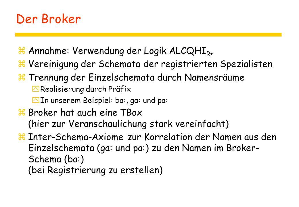 Der Broker zAnnahme: Verwendung der Logik ALCQHI R+ zVereinigung der Schemata der registrierten Spezialisten zTrennung der Einzelschemata durch Namensräume yRealisierung durch Präfix yIn unserem Beispiel: ba:, ga: und pa: zBroker hat auch eine TBox (hier zur Veranschaulichung stark vereinfacht) zInter-Schema-Axiome zur Korrelation der Namen aus den Einzelschemata (ga: und pa:) zu den Namen im Broker- Schema (ba:) (bei Registrierung zu erstellen)