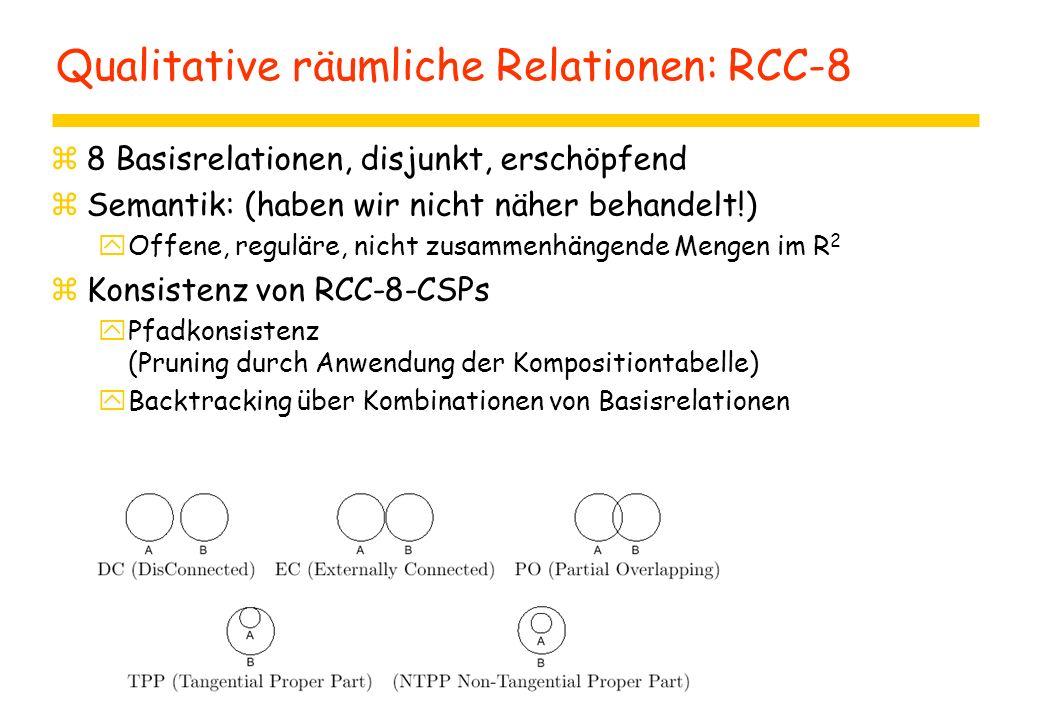 Qualitative räumliche Relationen: RCC-8 z8 Basisrelationen, disjunkt, erschöpfend zSemantik: (haben wir nicht näher behandelt!) yOffene, reguläre, nicht zusammenhängende Mengen im R 2 zKonsistenz von RCC-8-CSPs yPfadkonsistenz (Pruning durch Anwendung der Kompositiontabelle) yBacktracking über Kombinationen von Basisrelationen