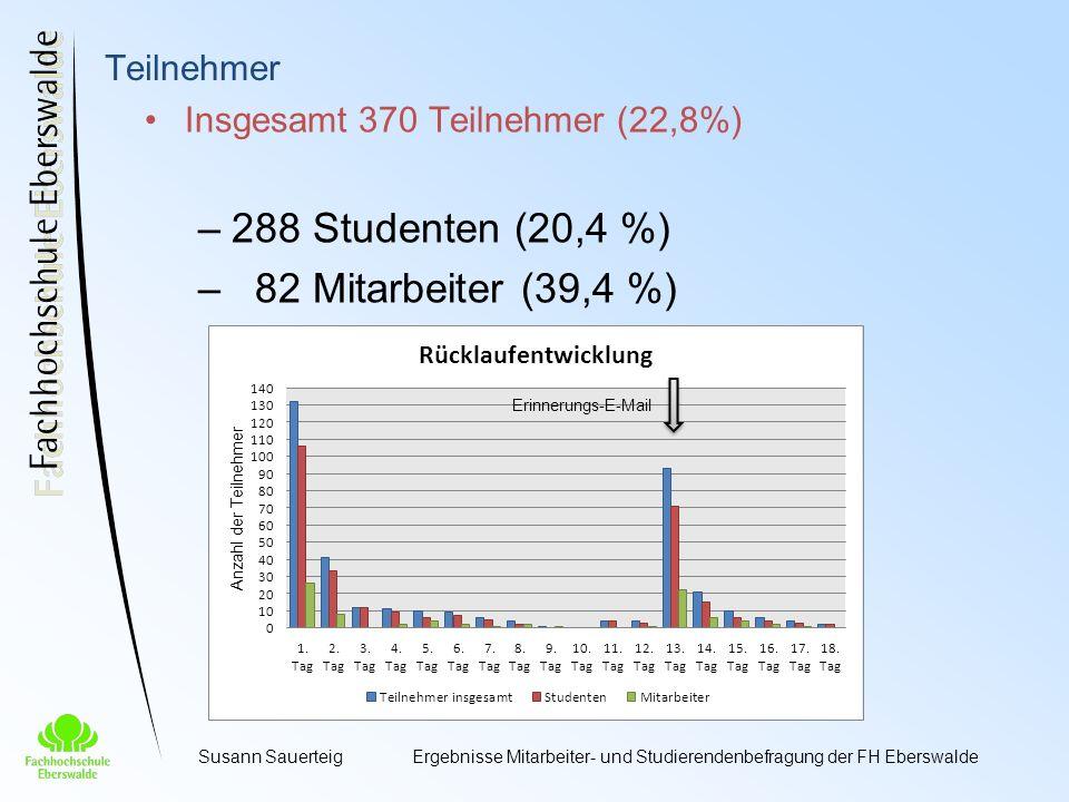 Susann SauerteigErgebnisse Mitarbeiter- und Studierendenbefragung der FH Eberswalde Insgesamt 370 Teilnehmer (22,8%) –288 Studenten (20,4 %) – 82 Mitarbeiter (39,4 %) Teilnehmer