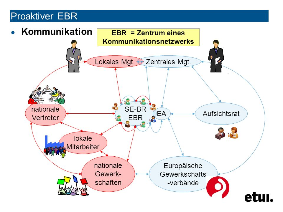 ● Kommunikation SE-BR EBR Proaktiver EBR EA Zentrales Mgt.Lokales Mgt.