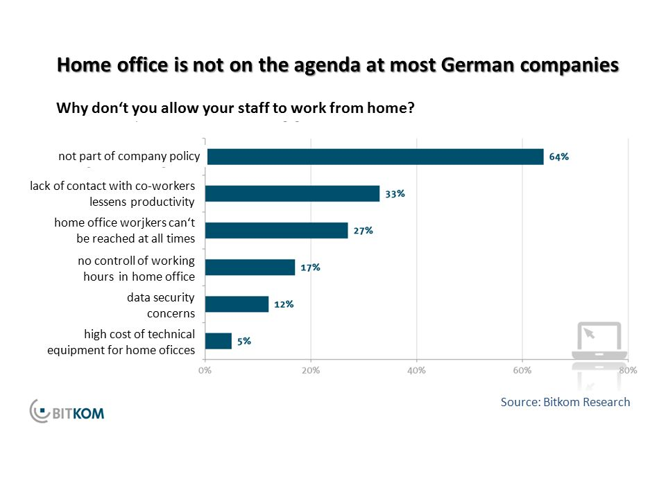 Home office is not on the agenda at most German companies Why don't you allow your staff to work from home.