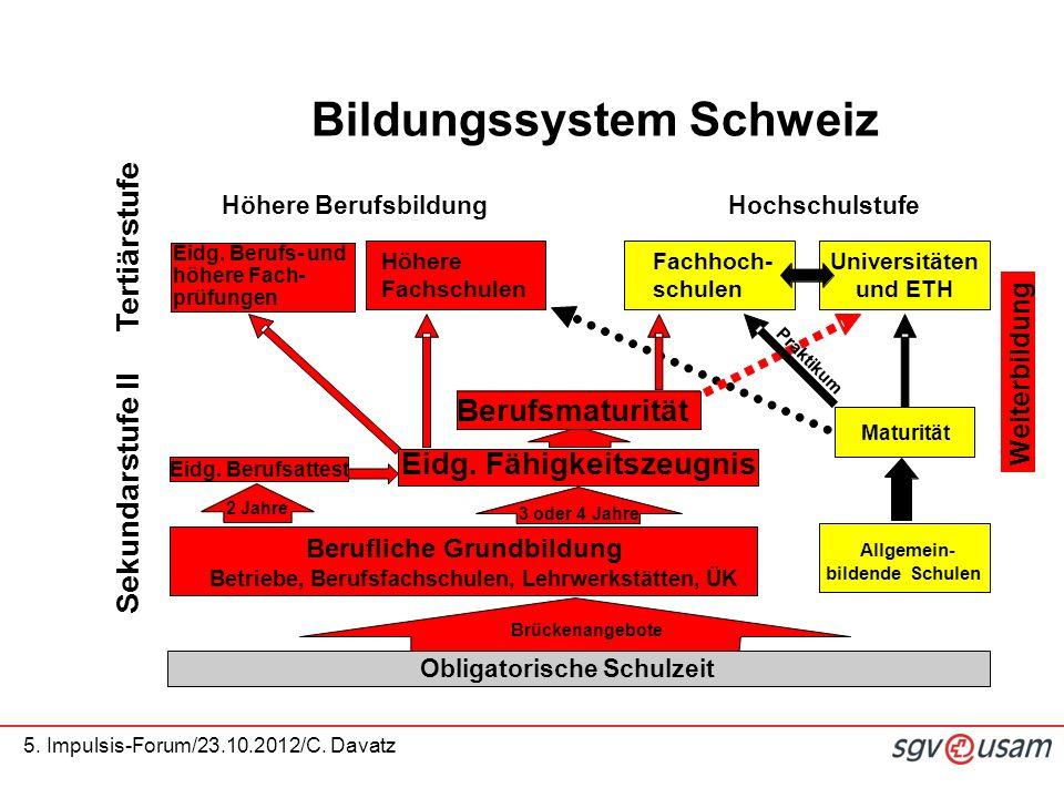 5. Impulsis-Forum/23.10.2012/C. Davatz Eidg. Berufs- und höhere Fach- prüfungen Höhere Fachschulen Höhere Berufsbildung Obligatorische Schulzeit Hochs