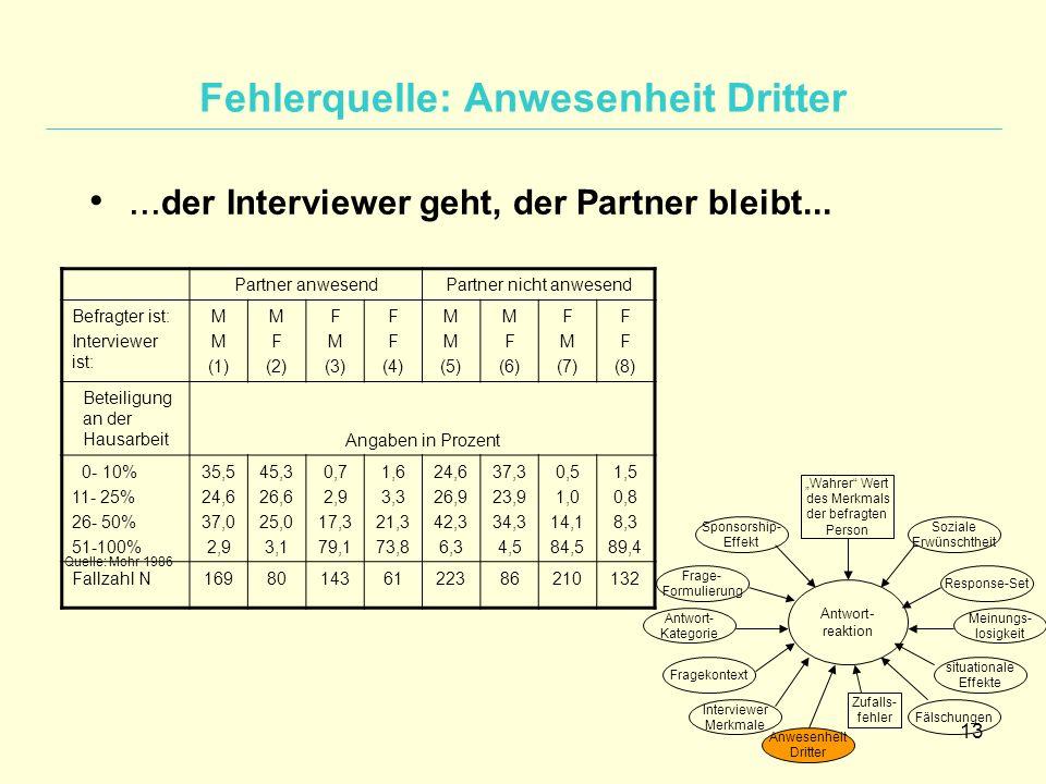 13 Soziale Erwünschtheit Response-Set Meinungs- losigkeit situationale Effekte Fälschungen Anwesenheit Dritter Interviewer Merkmale Fragekontext Antwo