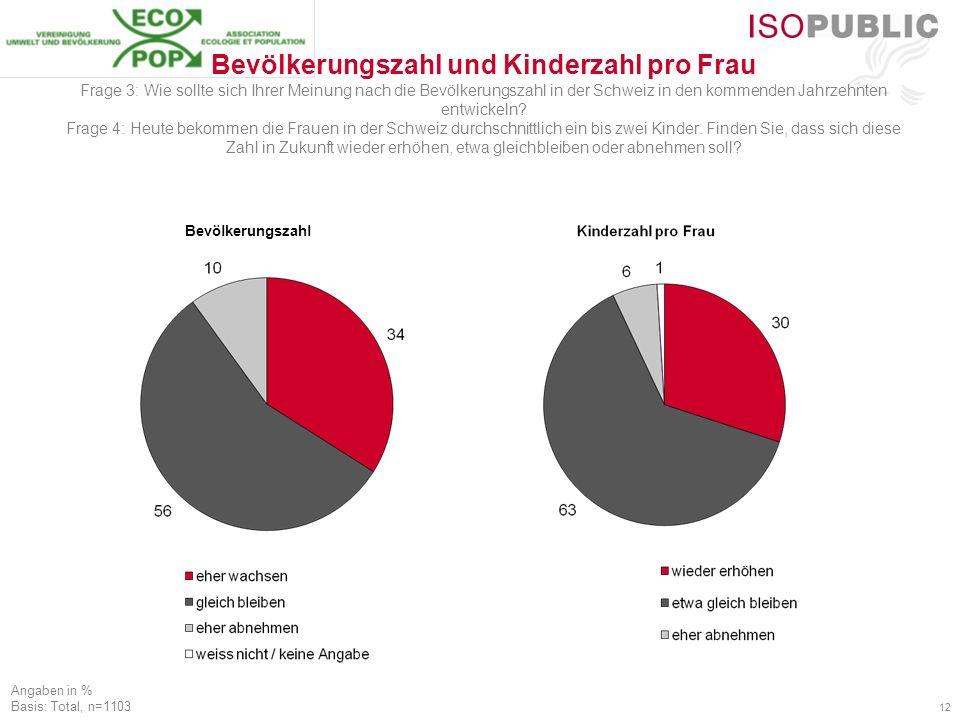 12 Bevölkerungszahl und Kinderzahl pro Frau Frage 3: Wie sollte sich Ihrer Meinung nach die Bevölkerungszahl in der Schweiz in den kommenden Jahrzehnten entwickeln.