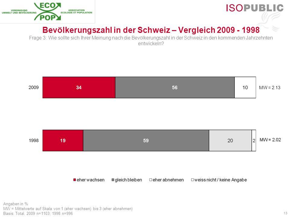 13 Angaben in % MW = Mittelwerte auf Skala von 1 (eher wachsen) bis 3 (eher abnehmen) Basis: Total, 2009 n=1103; 1998 n=996 MW = 2.13 Bevölkerungszahl in der Schweiz – Vergleich 2009 - 1998 Frage 3: Wie sollte sich Ihrer Meinung nach die Bevölkerungszahl in der Schweiz in den kommenden Jahrzehnten entwickeln?