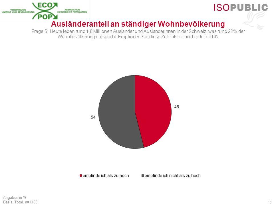 15 Ausländeranteil an ständiger Wohnbevölkerung Frage 5: Heute leben rund 1,8 Millionen Ausländer und Ausländerinnen in der Schweiz, was rund 22% der Wohnbevölkerung entspricht.