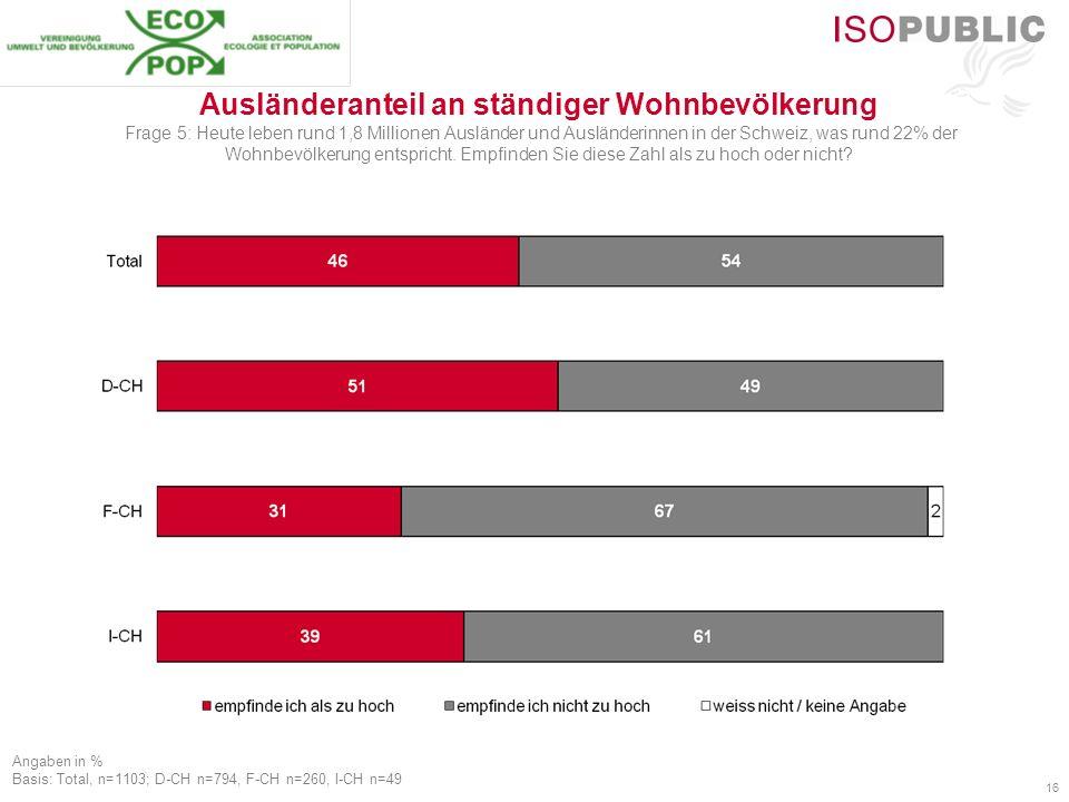 16 Ausländeranteil an ständiger Wohnbevölkerung Frage 5: Heute leben rund 1,8 Millionen Ausländer und Ausländerinnen in der Schweiz, was rund 22% der Wohnbevölkerung entspricht.