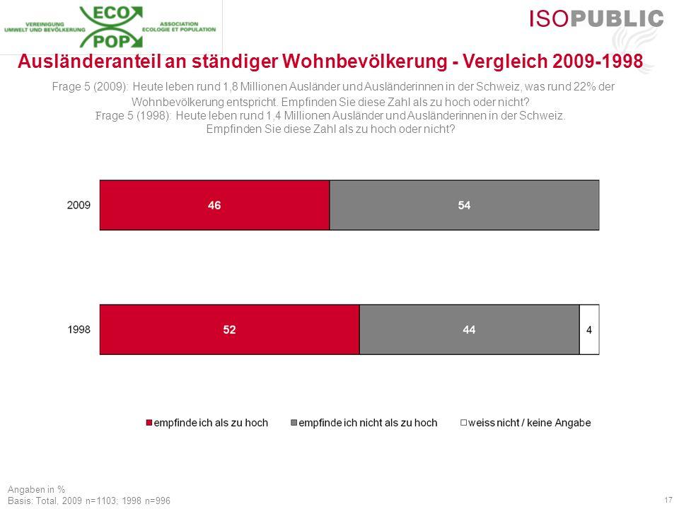 17 Angaben in % Basis: Total, 2009 n=1103; 1998 n=996 Ausländeranteil an ständiger Wohnbevölkerung - Vergleich 2009-1998 Frage 5 (2009): Heute leben rund 1,8 Millionen Ausländer und Ausländerinnen in der Schweiz, was rund 22% der Wohnbevölkerung entspricht.