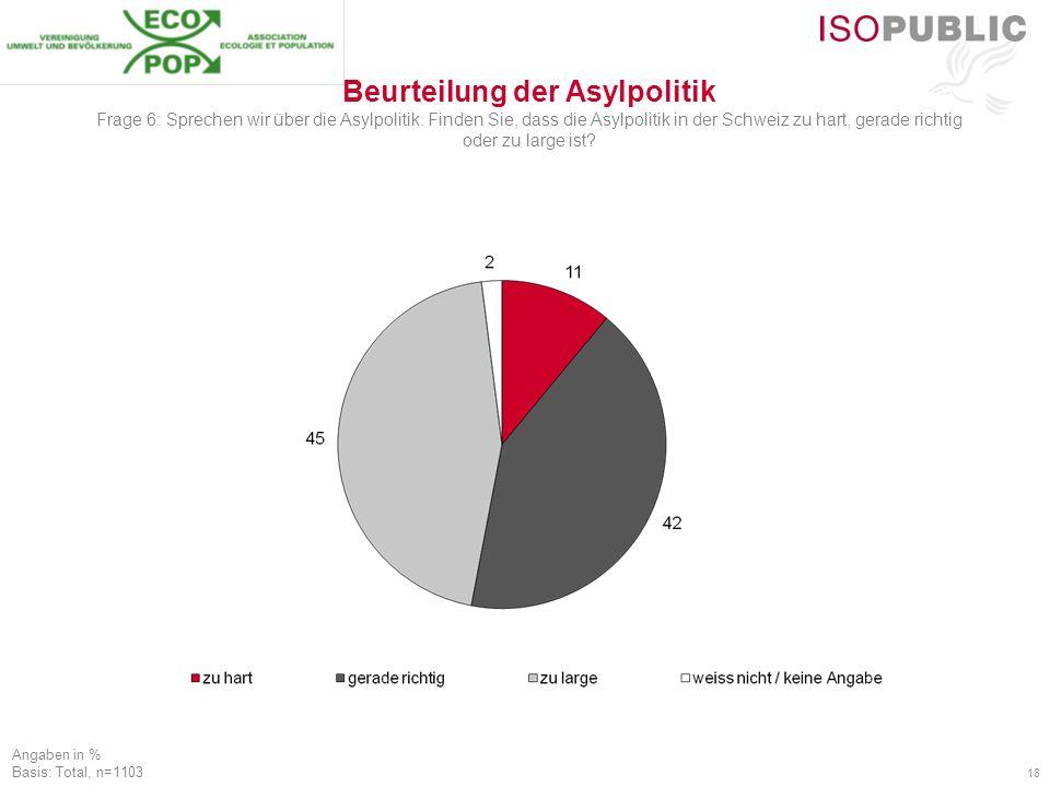 18 Beurteilung der Asylpolitik Frage 6: Sprechen wir über die Asylpolitik. Finden Sie, dass die Asylpolitik in der Schweiz zu hart, gerade richtig ode