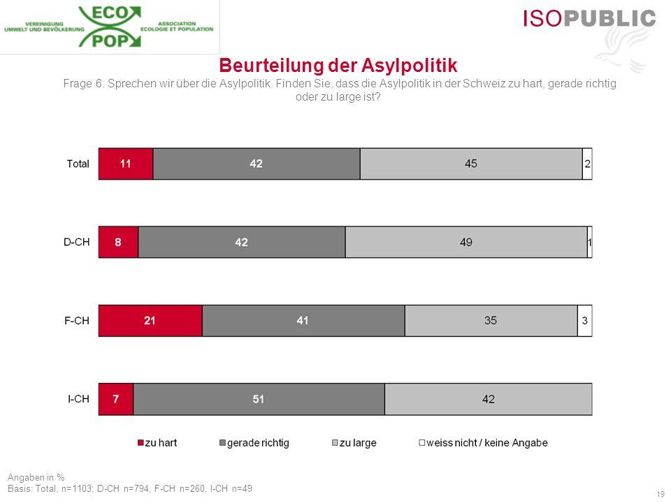 19 Beurteilung der Asylpolitik Frage 6: Sprechen wir über die Asylpolitik. Finden Sie, dass die Asylpolitik in der Schweiz zu hart, gerade richtig ode