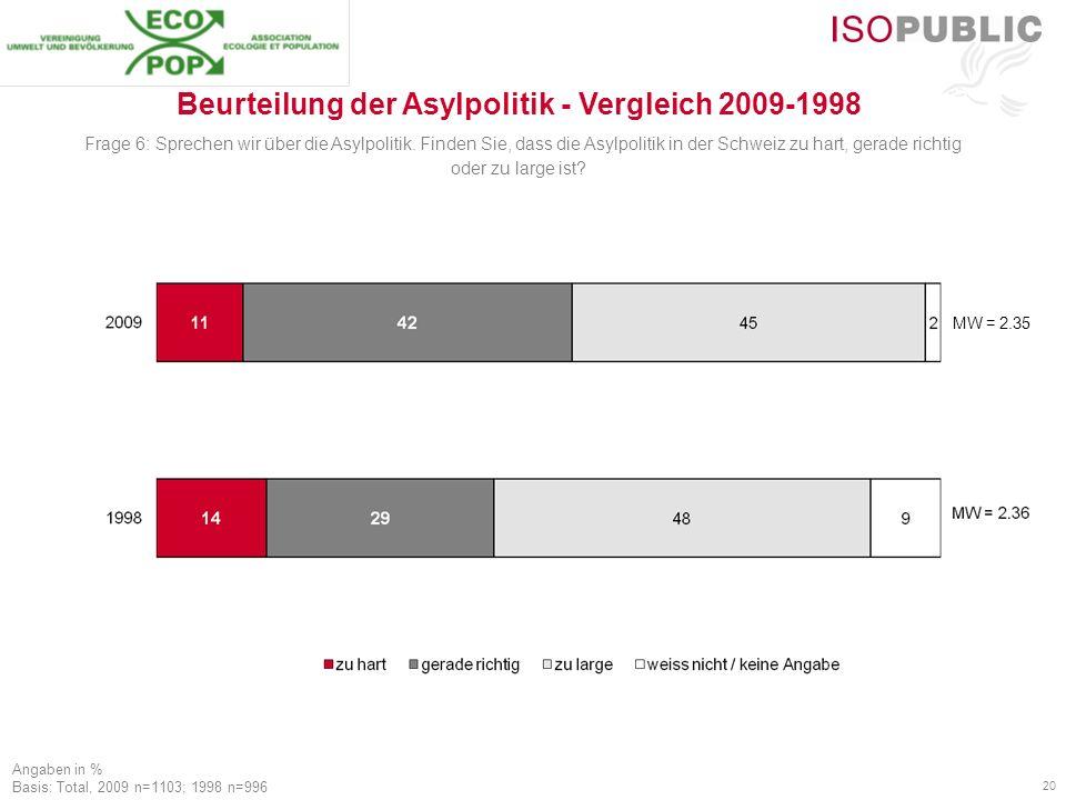 20 Angaben in % Basis: Total, 2009 n=1103; 1998 n=996 Beurteilung der Asylpolitik - Vergleich 2009-1998 Frage 6: Sprechen wir über die Asylpolitik.