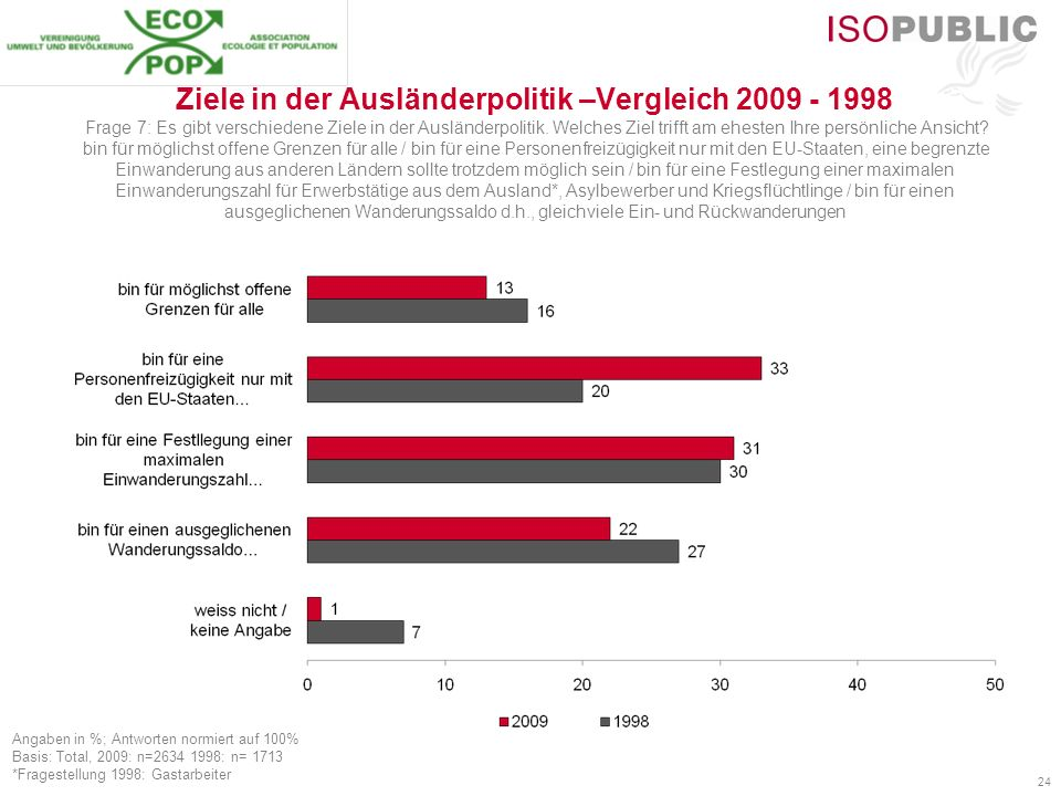 24 Ziele in der Ausländerpolitik –Vergleich 2009 - 1998 Frage 7: Es gibt verschiedene Ziele in der Ausländerpolitik. Welches Ziel trifft am ehesten Ih