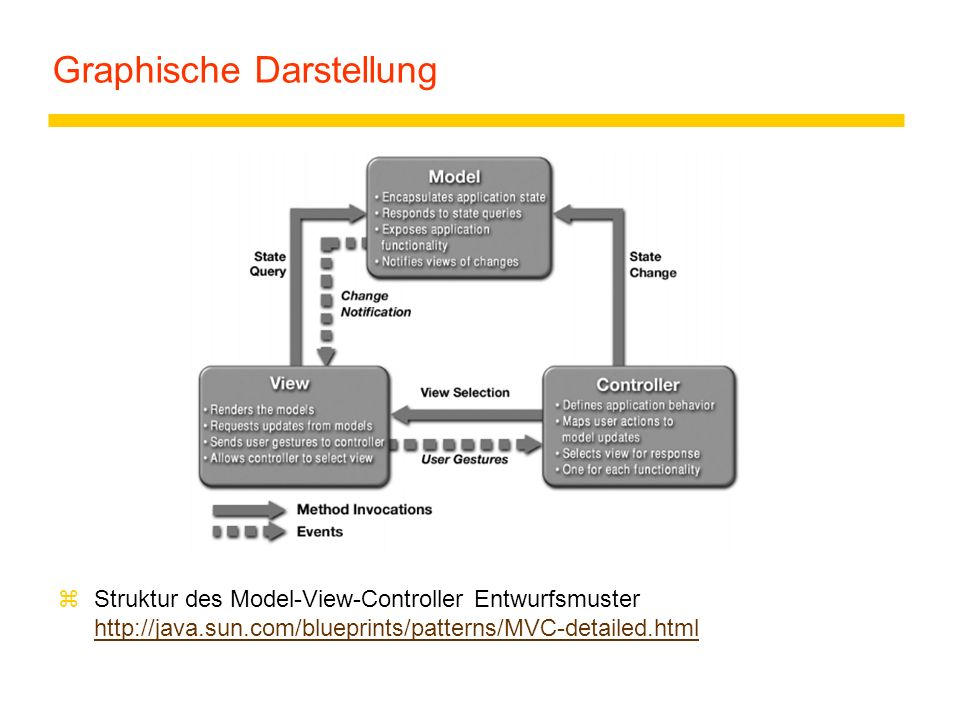 Graphische Darstellung zStruktur des Model-View-Controller Entwurfsmuster http://java.sun.com/blueprints/patterns/MVC-detailed.html http://java.sun.co