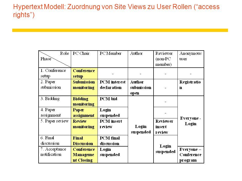 "Hypertext Modell: Zuordnung von Site Views zu User Rollen (""access rights"")"