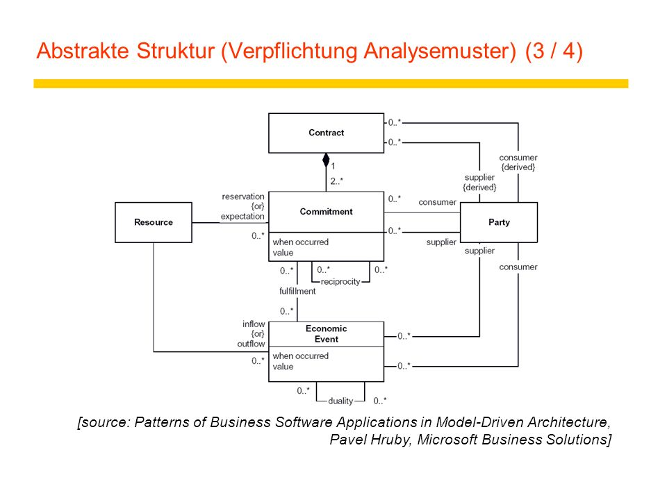 Abstrakte Struktur (Verpflichtung Analysemuster) (3 / 4) [source: Patterns of Business Software Applications in Model-Driven Architecture, Pavel Hruby