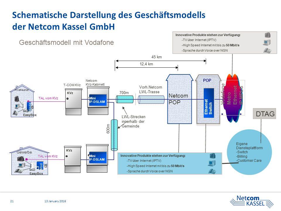 2113 January 2016 Schematische Darstellung des Geschäftsmodells der Netcom Kassel GmbH TAL vom KVz POP Vodafone Metro Ethernet IP MPLS KVz Netcom POP
