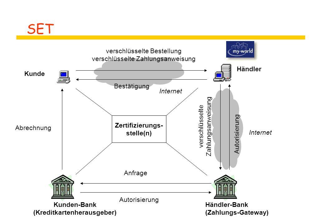 SET Kunde Händler Kunden-Bank (Kreditkartenherausgeber) Händler-Bank (Zahlungs-Gateway) Internet verschlüsselte Bestellung verschlüsselte Zahlungsanwe
