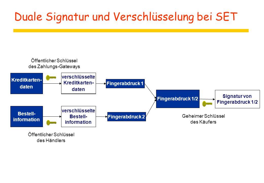 Duale Signatur und Verschlüsselung bei SET Kreditkarten- daten Bestell- information Fingerabdruck 1Fingerabdruck 2 Fingerabdruck 1/2 verschlüsselte Kr