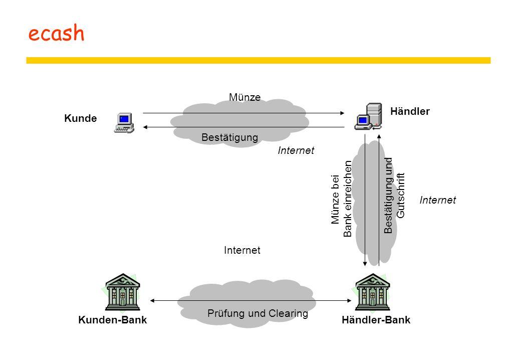 ecash Kunde Händler Kunden-BankHändler-Bank Münze Bestätigung Prüfung und Clearing Bestätigung und Gutschrift Münze bei Bank einreichen Internet
