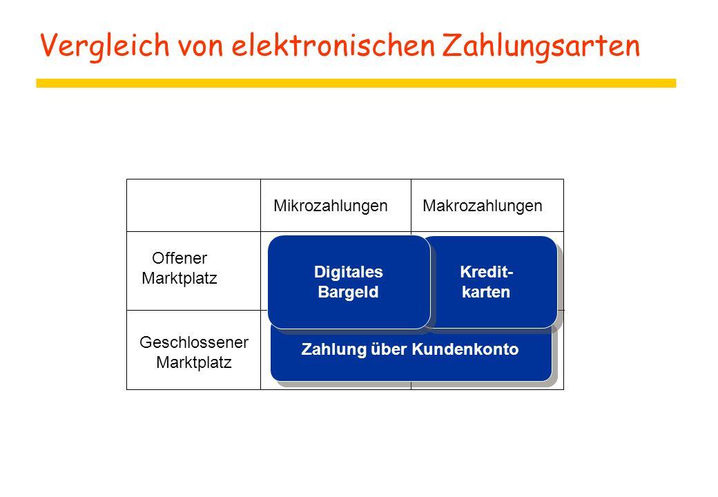 Vergleich von elektronischen Zahlungsarten Makrozahlungen Offener Marktplatz Geschlossener Marktplatz Mikrozahlungen Zahlung über Kundenkonto Kredit-