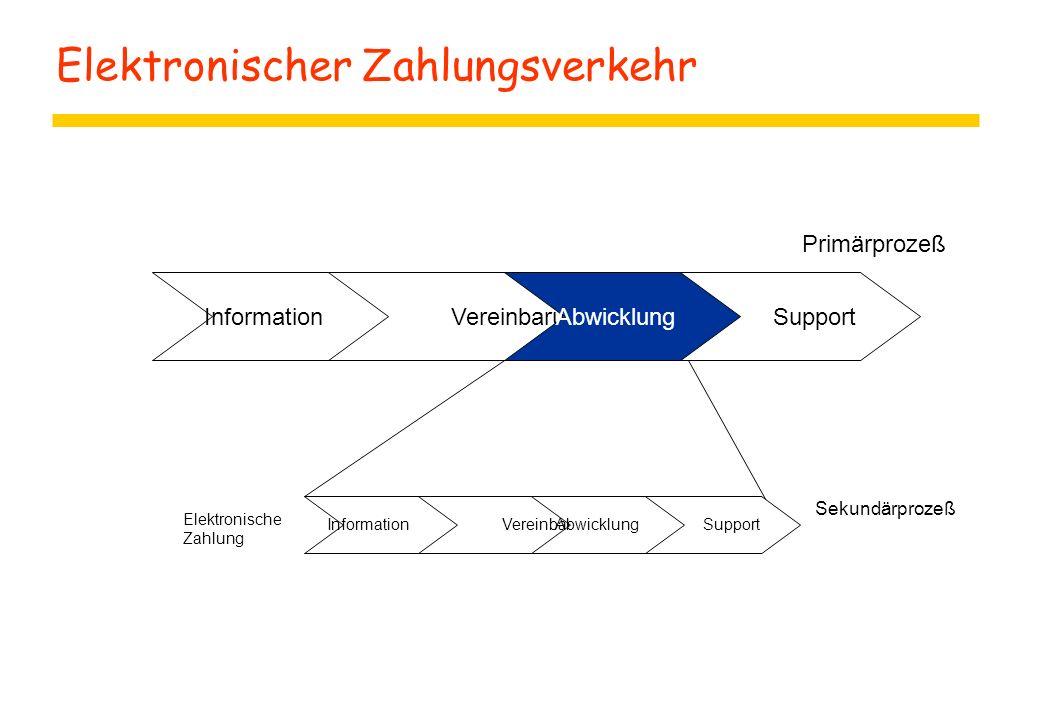 Elektronischer Zahlungsverkehr Information VereinbarungAbwicklung Primärprozeß Support Sekundärprozeß Elektronische Zahlung Information VereinbarungAb