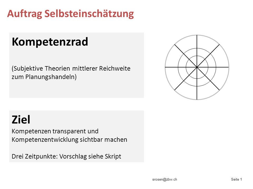Auftrag Selbsteinschätzung srosen@zbw.chSeite 1 Kompetenzrad (Subjektive Theorien mittlerer Reichweite zum Planungshandeln) Ziel Kompetenzen transpare