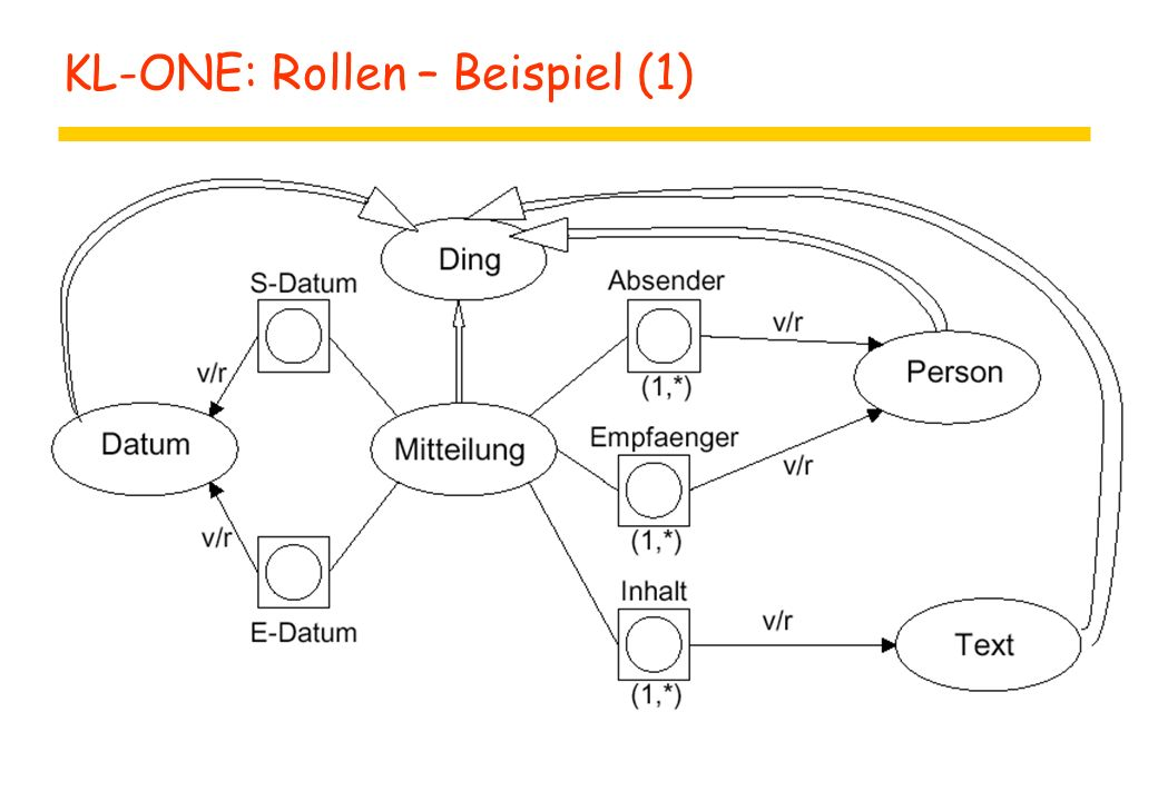 KL-ONE: Rollen – Beispiel (1)