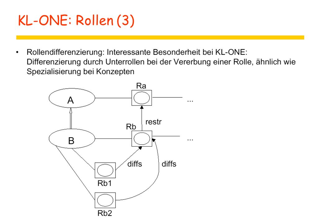 KL-ONE: Rollen (3)