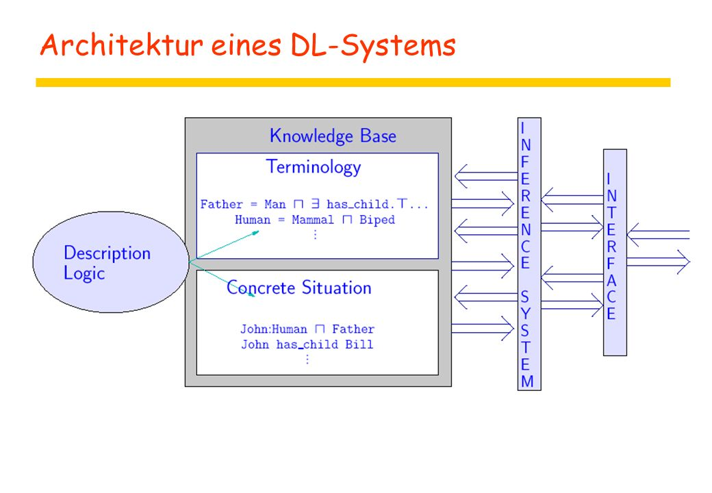 Architektur eines DL-Systems