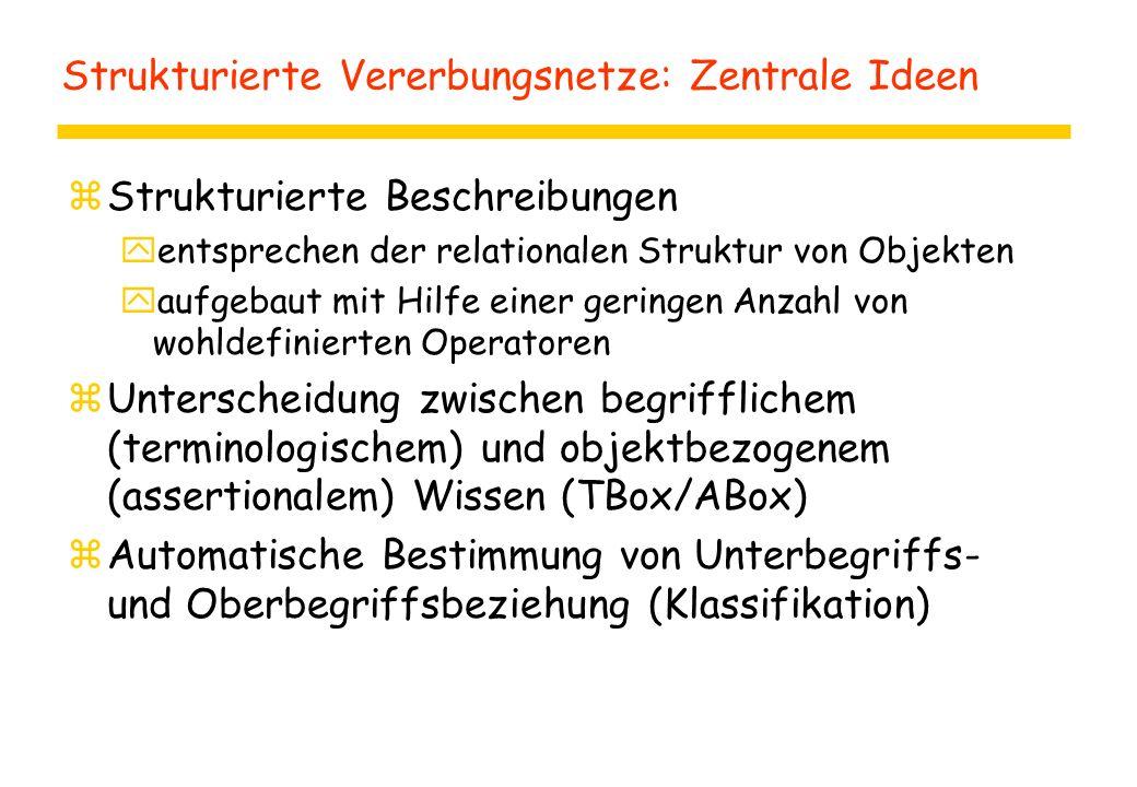 Strukturierte Vererbungsnetze: Zentrale Ideen zStrukturierte Beschreibungen yentsprechen der relationalen Struktur von Objekten yaufgebaut mit Hilfe einer geringen Anzahl von wohldefinierten Operatoren zUnterscheidung zwischen begrifflichem (terminologischem) und objektbezogenem (assertionalem) Wissen (TBox/ABox) zAutomatische Bestimmung von Unterbegriffs- und Oberbegriffsbeziehung (Klassifikation)